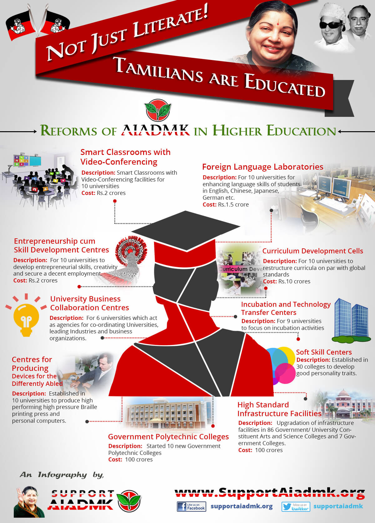 Reforms of AIADMK in Higher Education