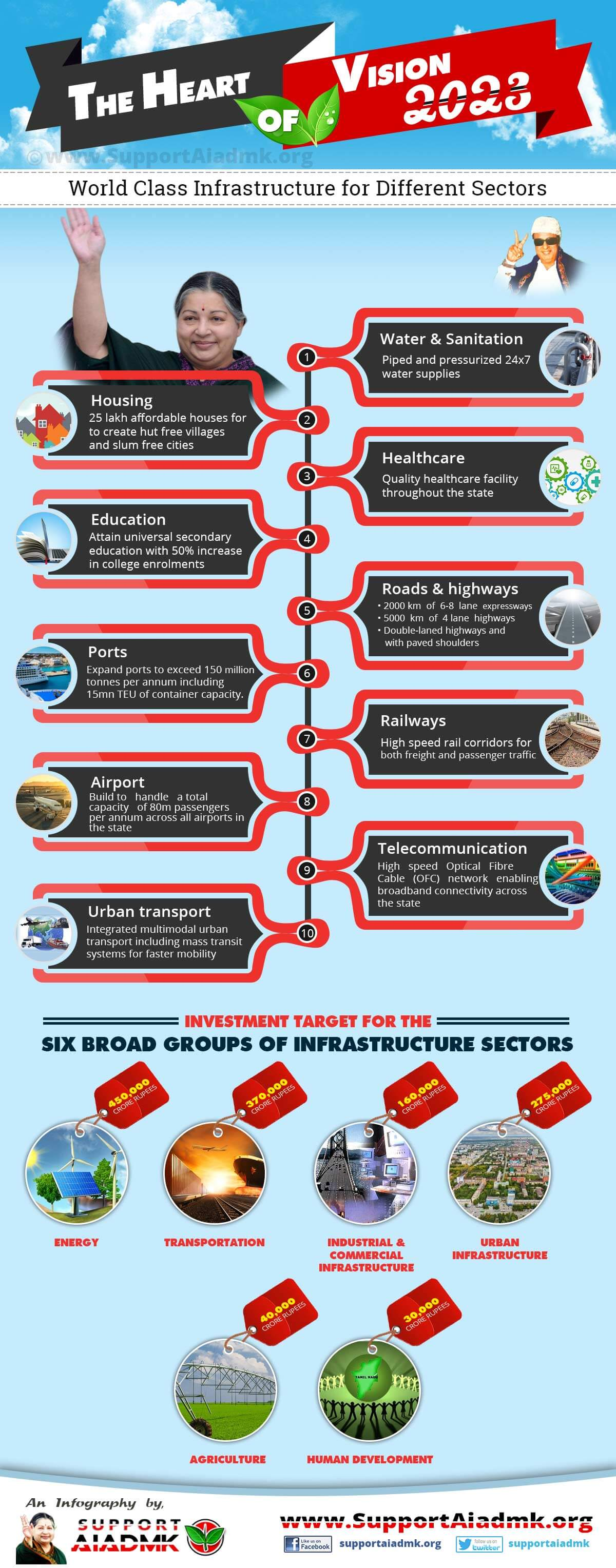 Infrastructural Development Plan 2023