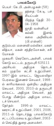 AIADMK Candidate for Palacode Assembly Election 2016 - Mr. KP Anbazhagan