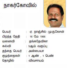 Nagercoil AIADMK Candidate Mr.Nanjil Murugesan