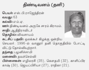 Tindivanam AIADMK Candidate - Rajendran