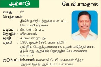 Arcot AIADMK Candidate Mr.Ramadoss