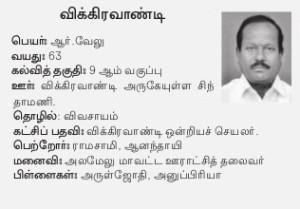 Vikkiravandi AIADMK Candidate - Velu