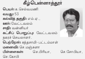 AIADMK Candidate for Kilpennathur Assembly Election 2016 - Mr. K Selvamani