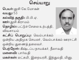 AIADMK Candidate for Cheyyar Assembly Election 2016 - Mr. Thoosi K Mohan