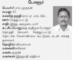 AIADMK Candidate for Polur Assembly Election 2016 - Mr. CM Murugan